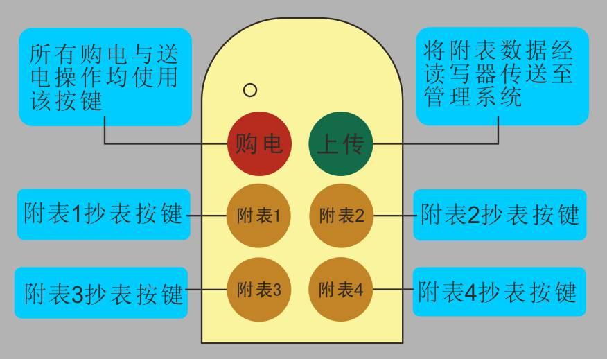 六鍵遙控卡