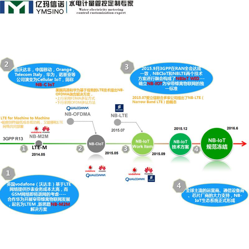 NB-IoT竞技宝app通信协议