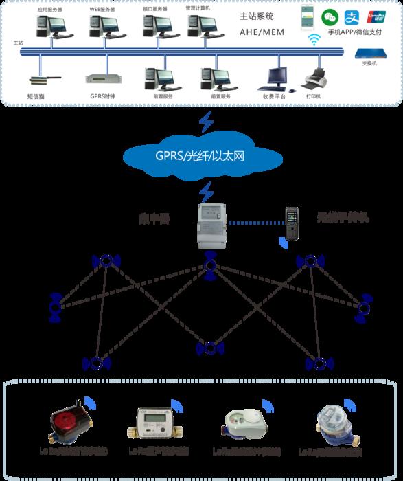 无线技术结构组成